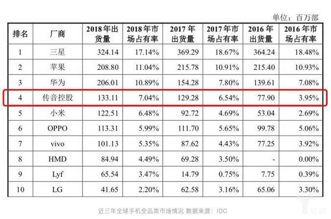 近三年全球手机全品类市场情况