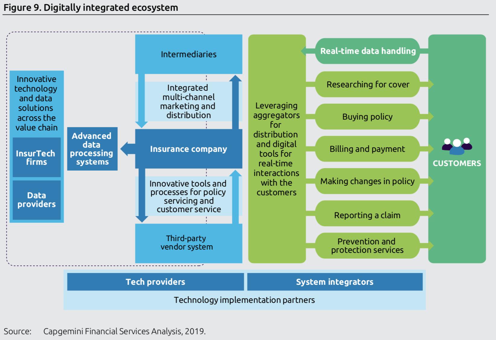 数字化整合生态系统