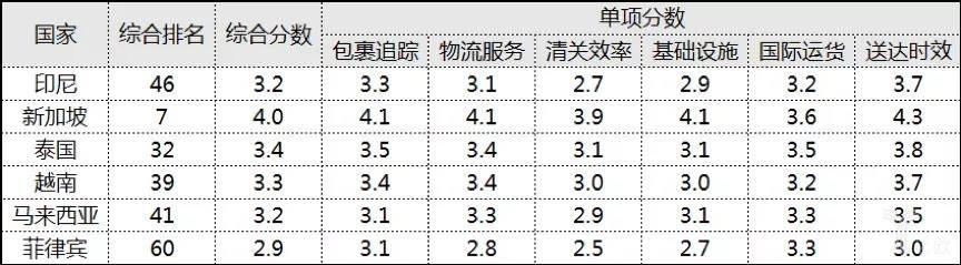 世界银行2018发布的物流绩效指数(LPI)