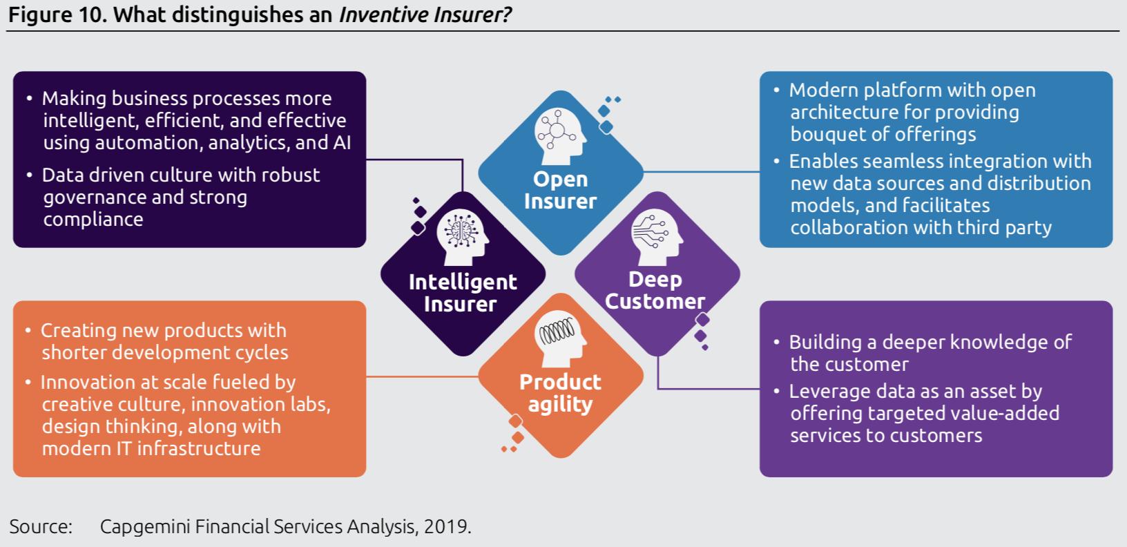 使得创新型保险公司脱颖而出的四种能力