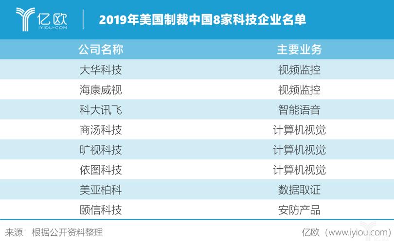 美国制裁中国科技企业名单.png
