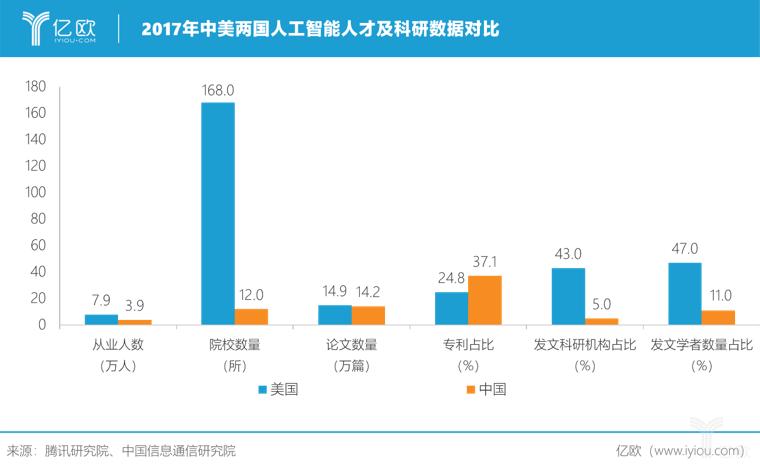 中美人工智能人才及科研数据对比.png