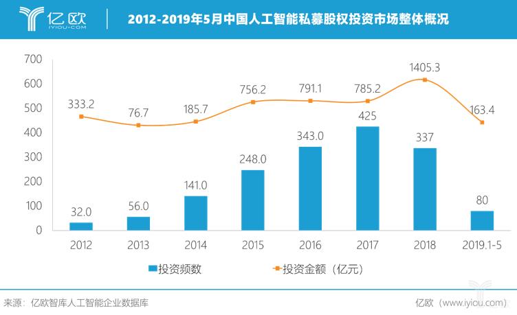 中国人工智能投资市场概况.png