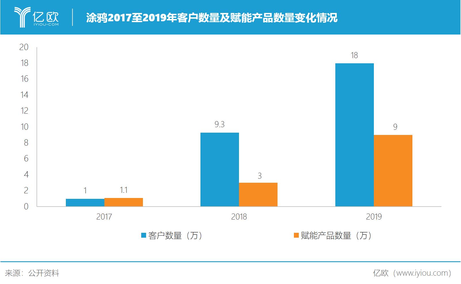 涂鸦2017至2019年客户数量及赋能产品数量.png