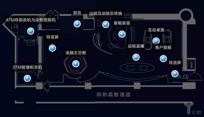 """亿欧智库:中国建设银行""""5G+智能银行""""建国支行整体布局"""