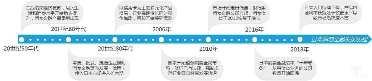 日本消费金融发展史
