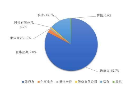 2018年深圳市医疗卫生机构床位数组成.jpg