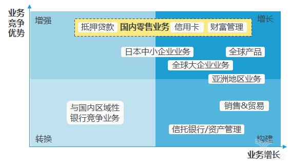 SMFG业务发展战略缩略图