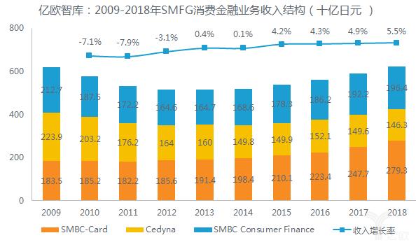 亿欧智库:2009-2018年SMFG消费金融业务收入结构(十亿日元 )