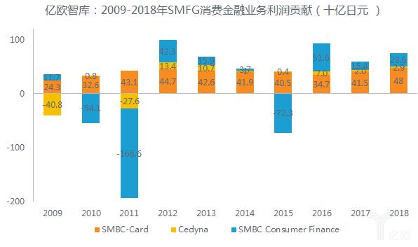 亿欧智库:2009-2018年SMFG消费金融业务利润贡献(十亿日元 )