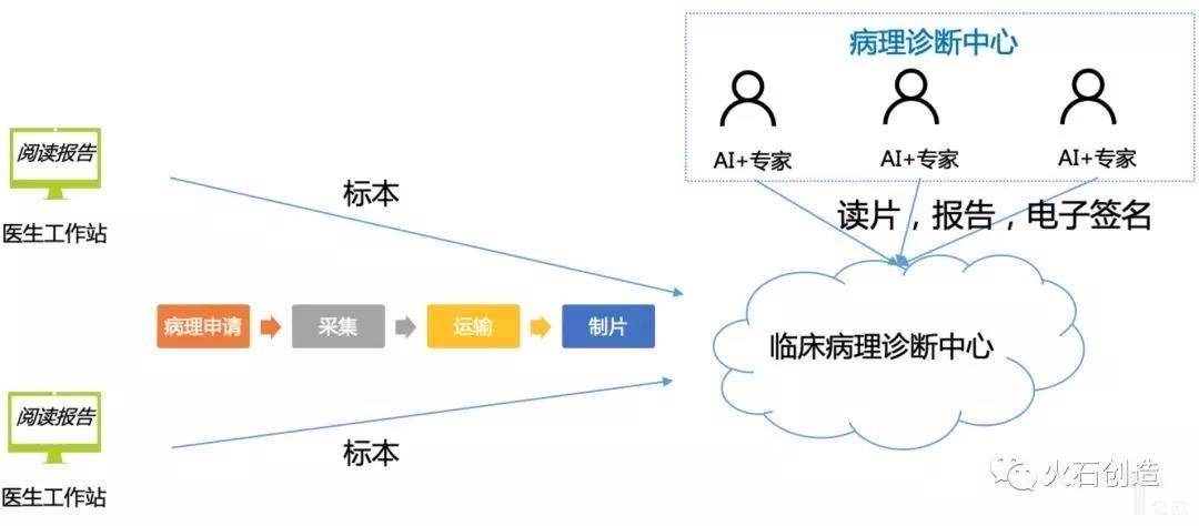 亿欧智库:病理信息管理系统作用机制示意图