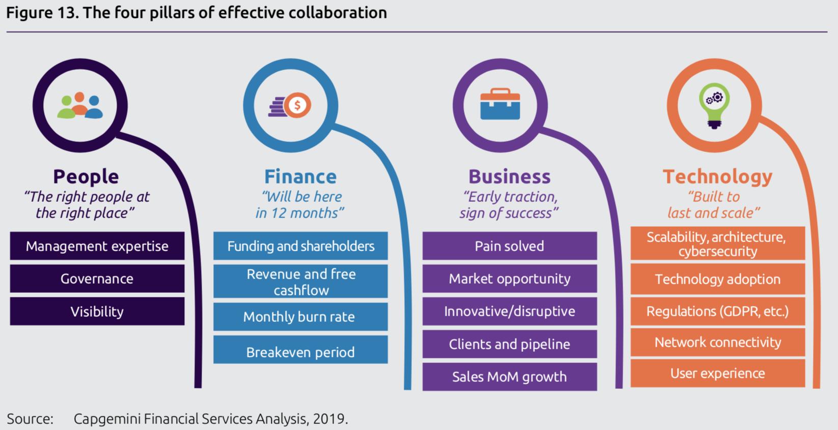 高效合作的四个因素