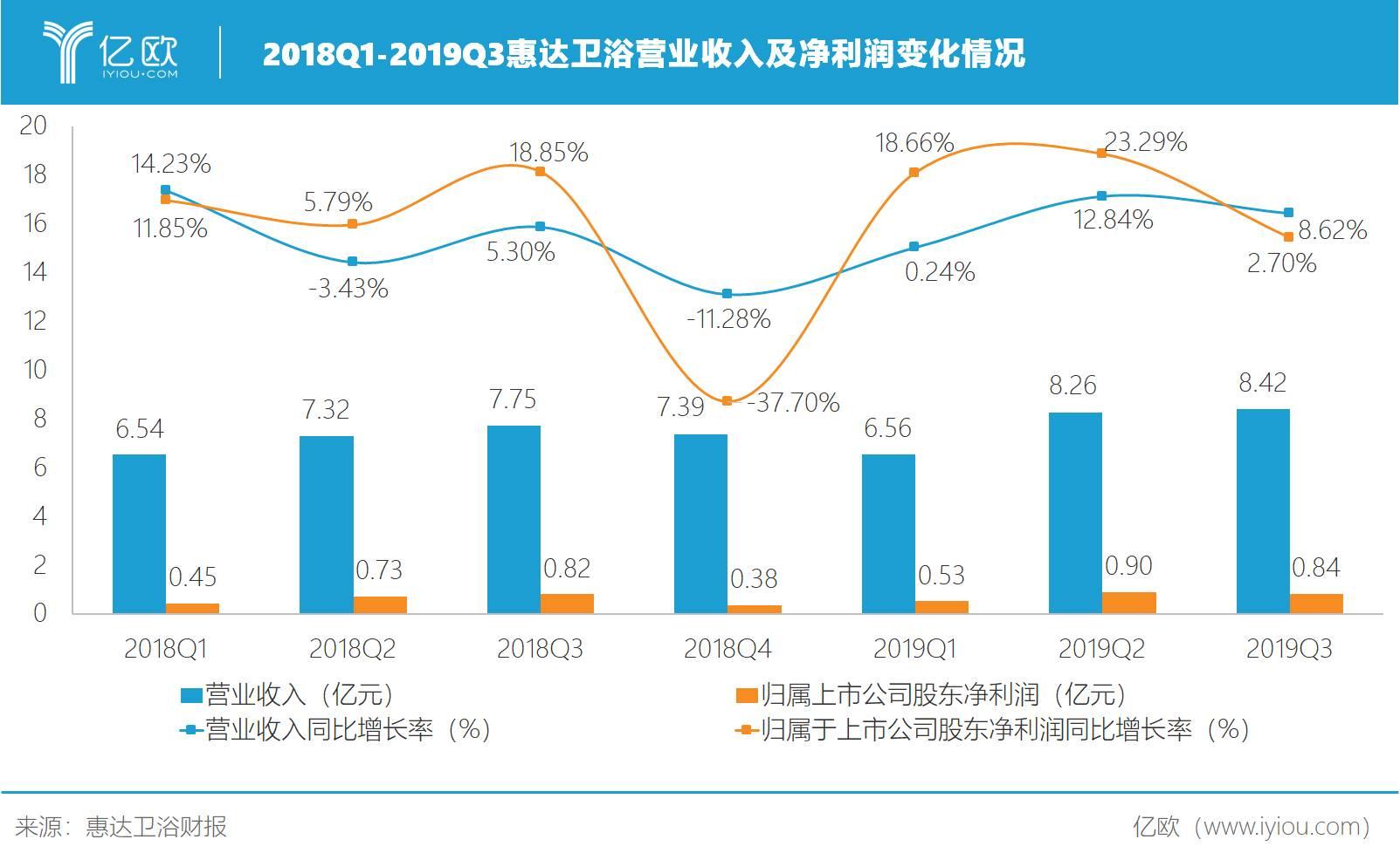 2018Q1-2019Q3惠达卫浴营业收入及净利润变化情况