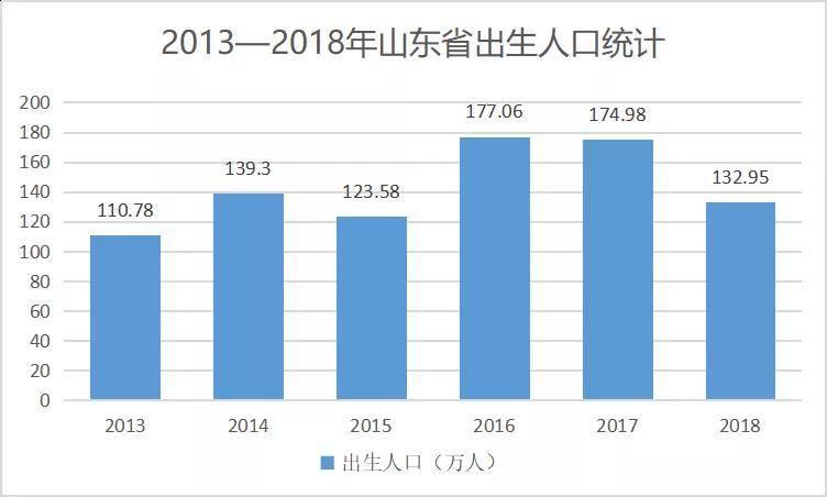 2013-2018山东出生人口统计