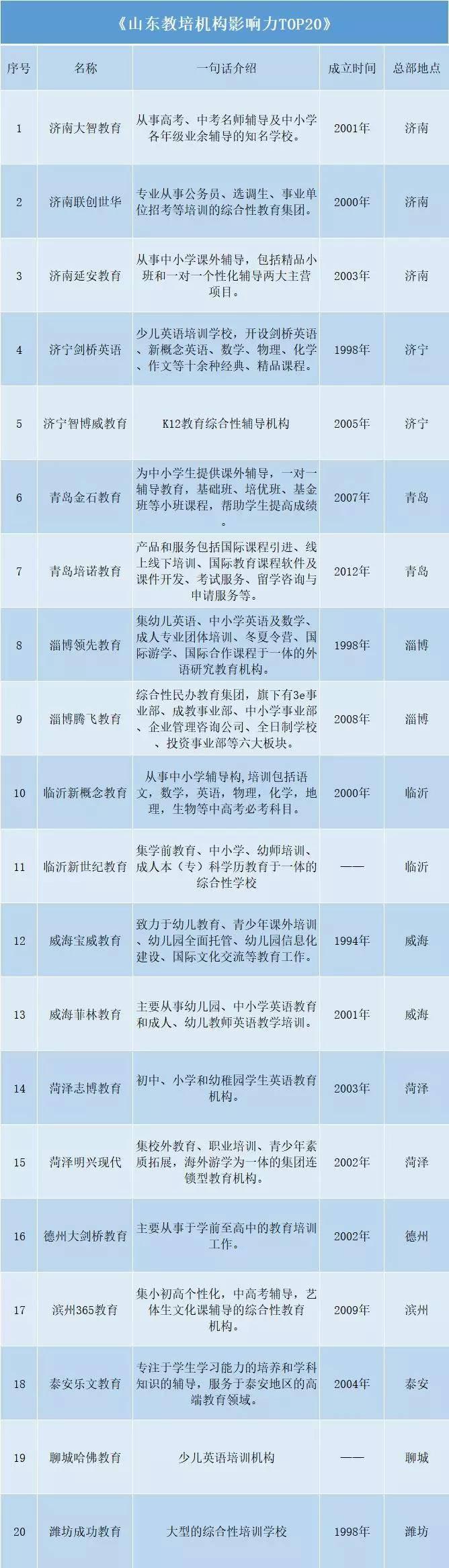 山东教培机构影响力TOP20