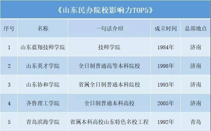 山东民办学校影响力TOP5