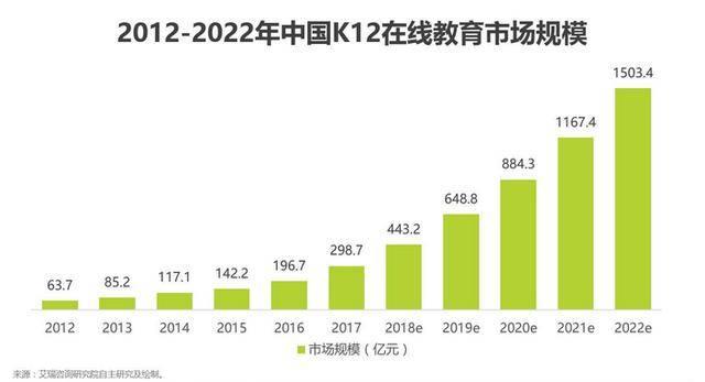 2012-2022年中国K12在线哺育市场周围