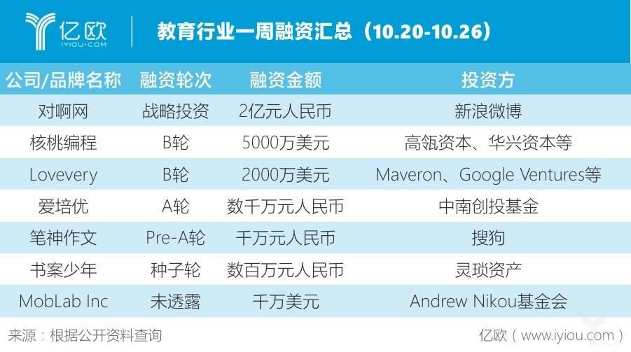 哺育走业一周融资汇总(10.20-10.26)