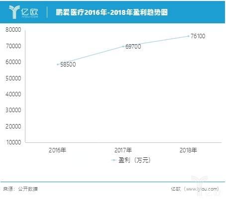 鹏爱医疗2016-2018年盈利趋势图