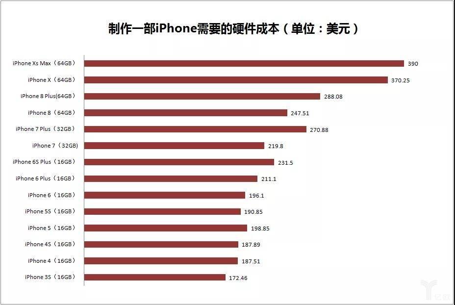 历代iPhone硬件成本与售价对比,苹果开始妥协了吗?
