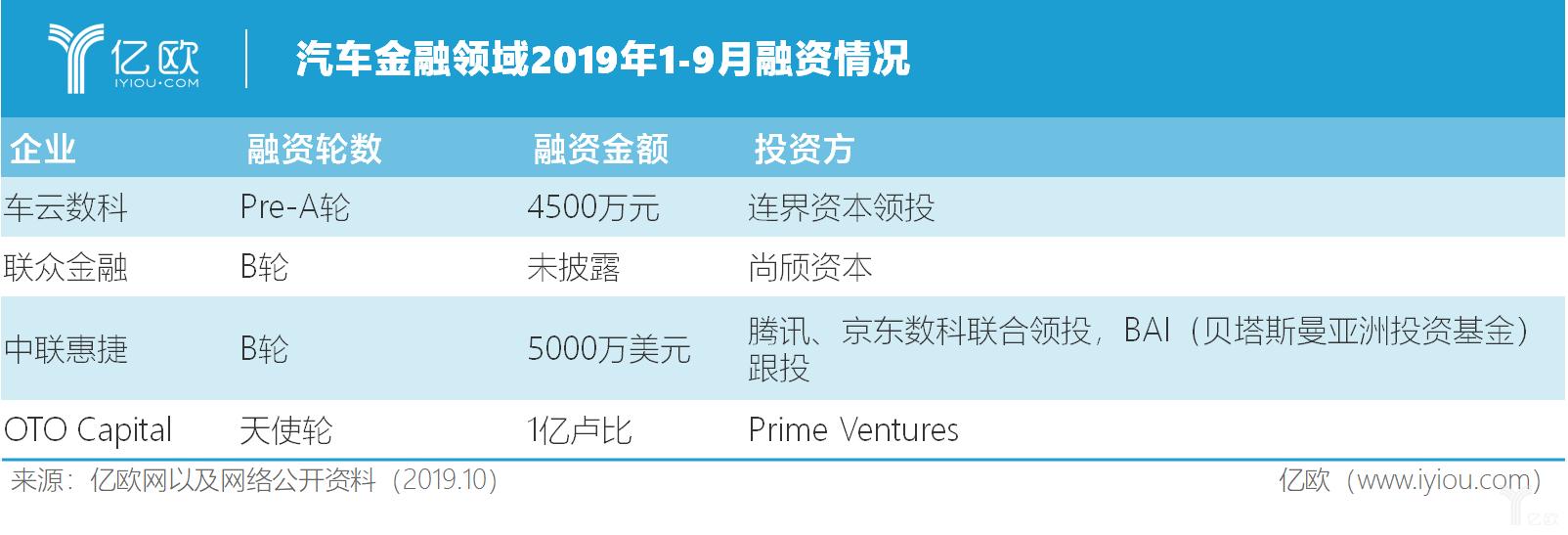 汽车金融领域2019年1-9月融资情况