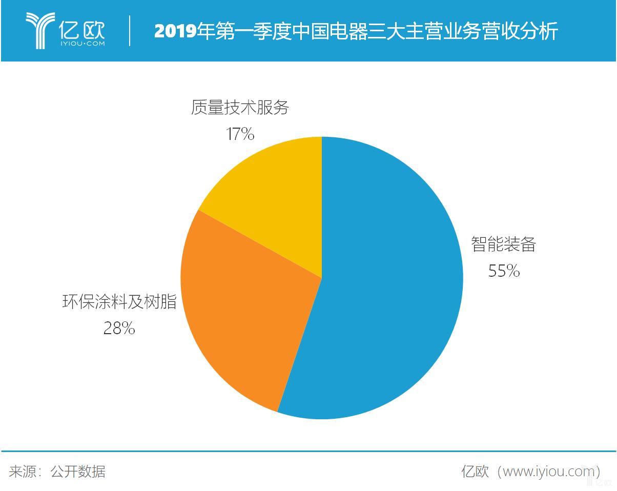 2019年第一季度中国电器三大主营业务分析