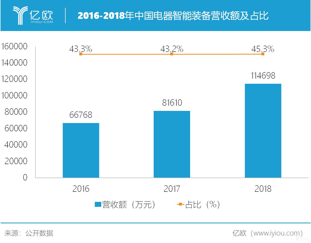 2016-2018年中国电器智能装备营收额以及占比