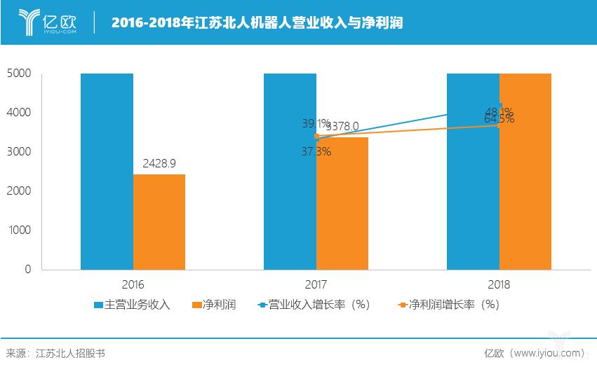 2016-2018年江苏北人营收及净利润