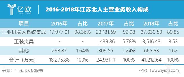 2016-2018年江苏北人主营业务收入构成