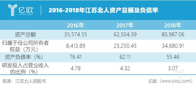 2016-2018年江苏北人资产总额及负债率