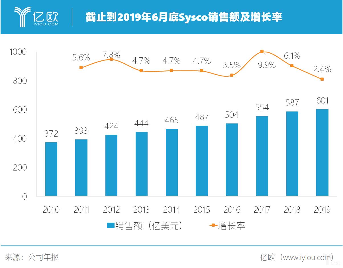 亿欧智库:Sysc销售额及增长率.png
