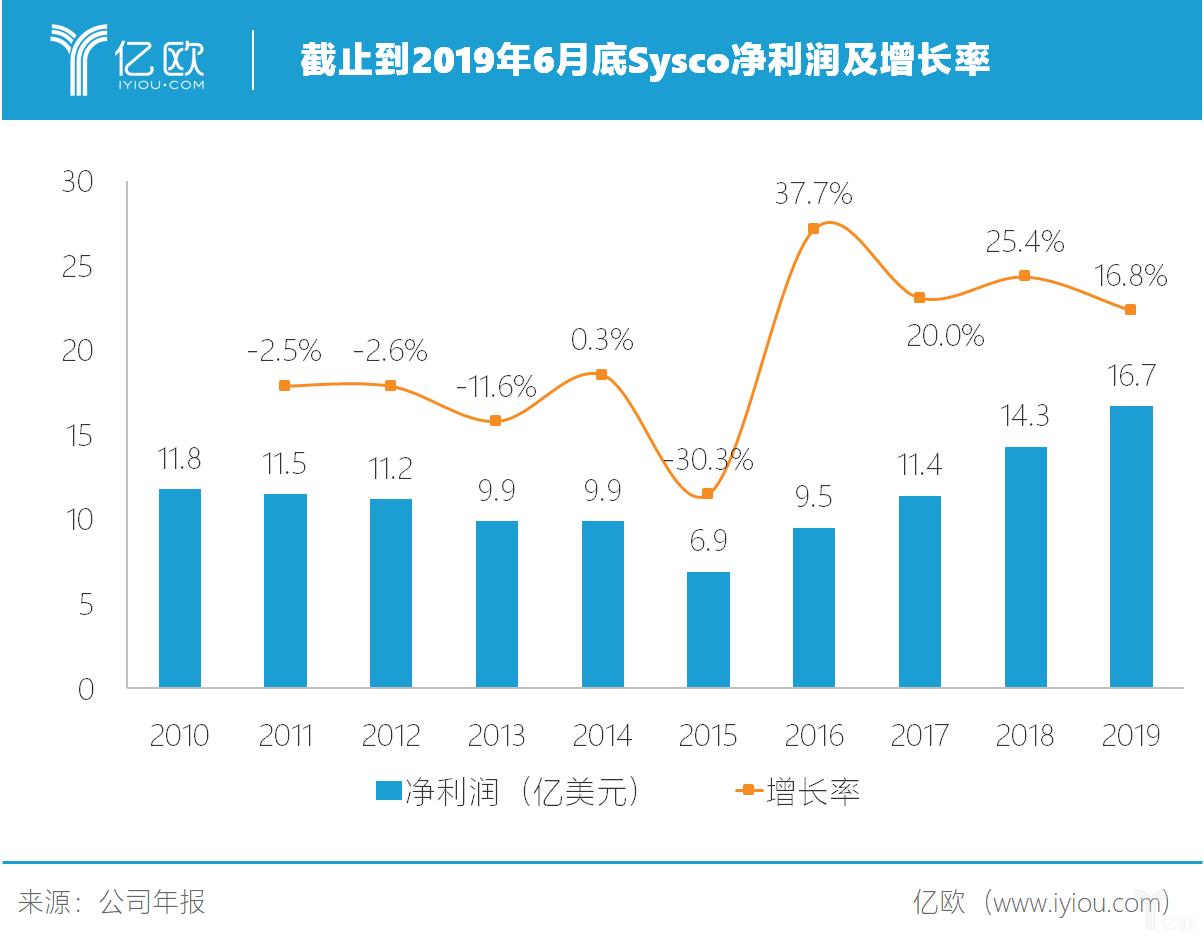 亿欧智库:Sysco净利润及增长率.png