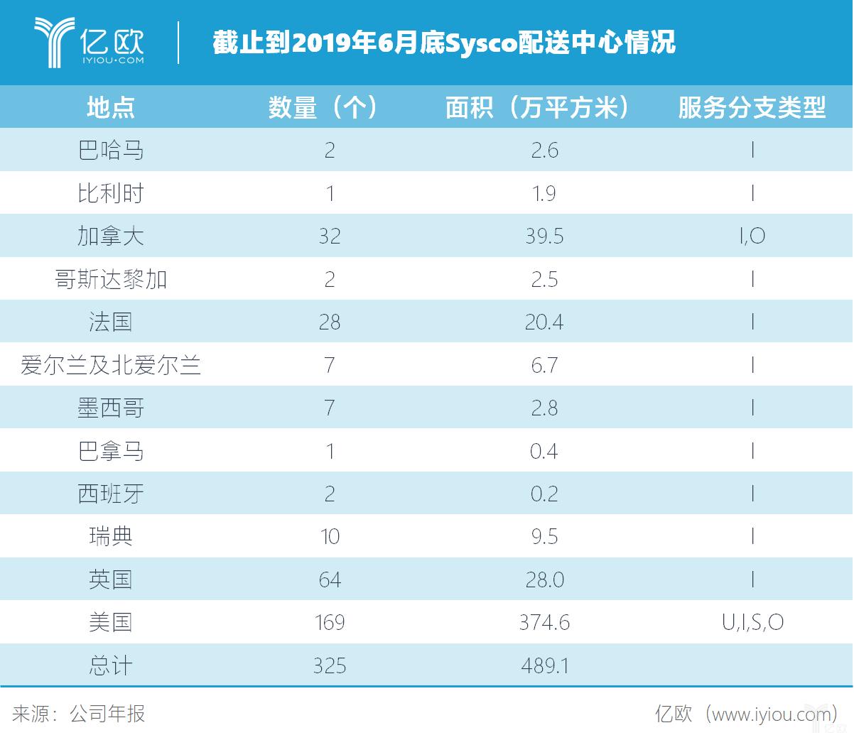 亿欧智库:Sysco配送中心分布情况.png