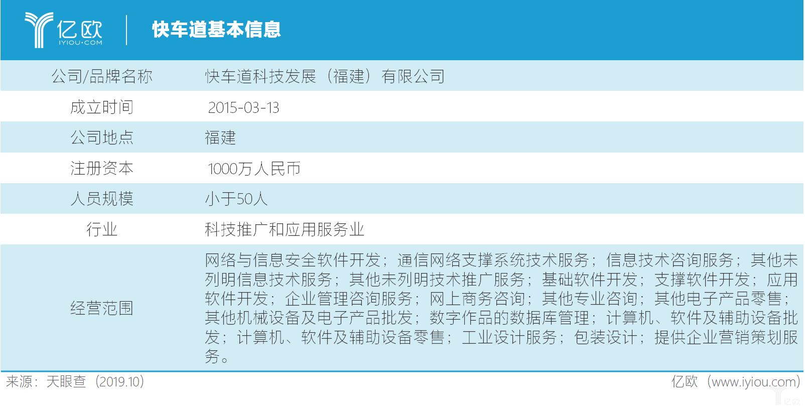 首发丨二手车平台快车道获数千万元融资,洪泰基金等参投