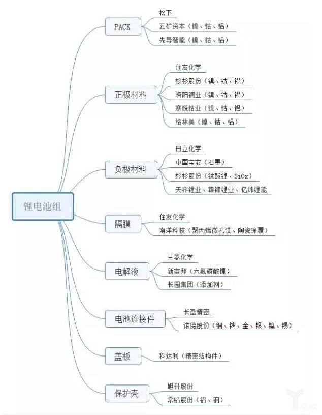 亿欧智库:特斯拉电池组供应商