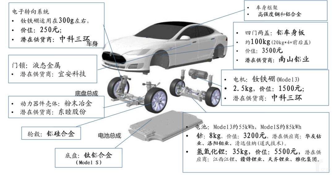 亿欧智库:特斯拉单车对应上游原材料一览