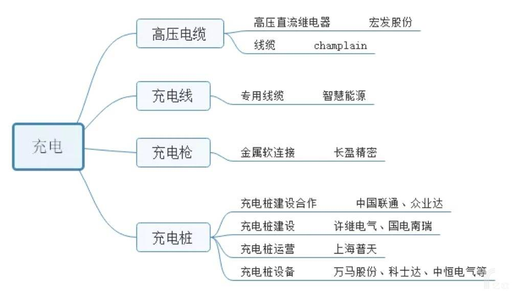 亿欧智库:特斯拉充电设备供应商