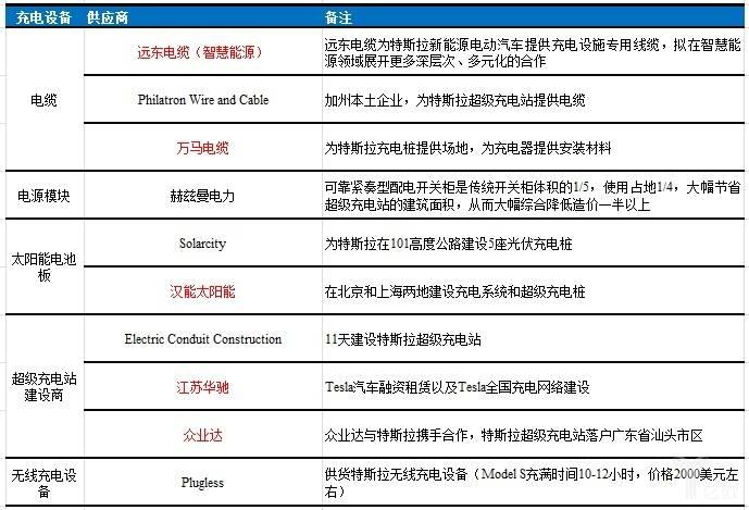 亿欧智库:我国有部分厂家打入特斯拉充电设备供应商目录