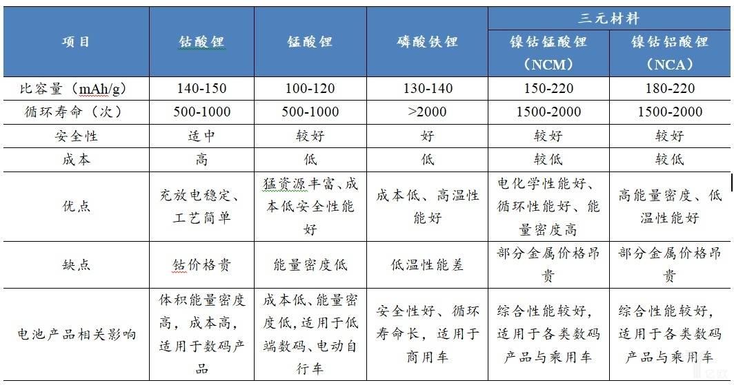 亿欧智库:锂电池正极材料主要分类