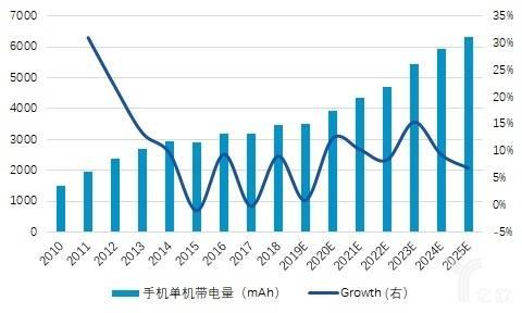 亿欧智库:单机带电量将在2020年后继续提升一个台阶