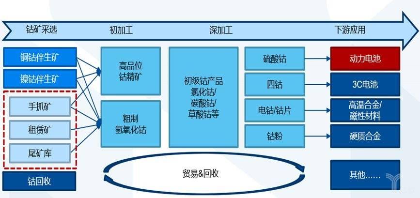 亿欧智库:钴产业链