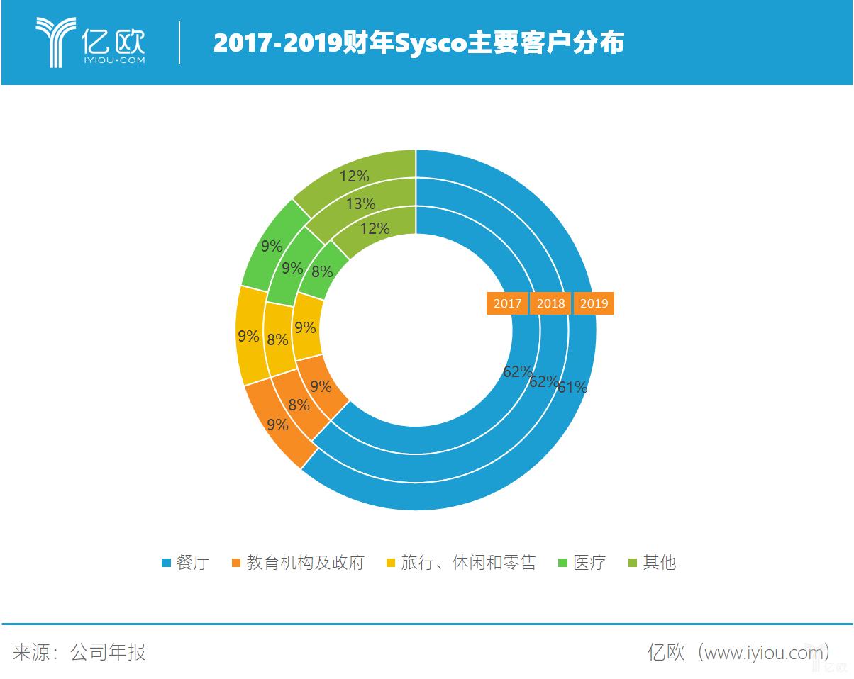 亿欧智库:Sysco主要客户分布.png