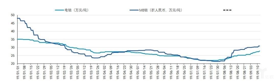 亿欧智库:2019年钴价触底反弹