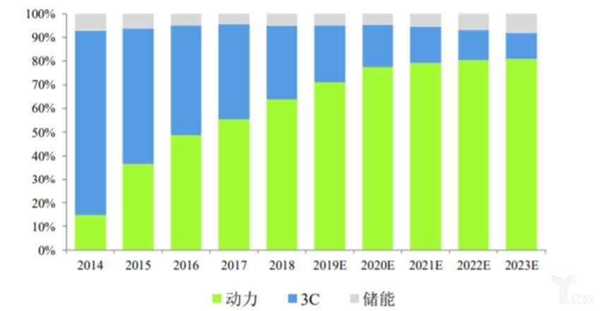 亿欧智库:动力电池成为拉动锂电池需求的主要动力