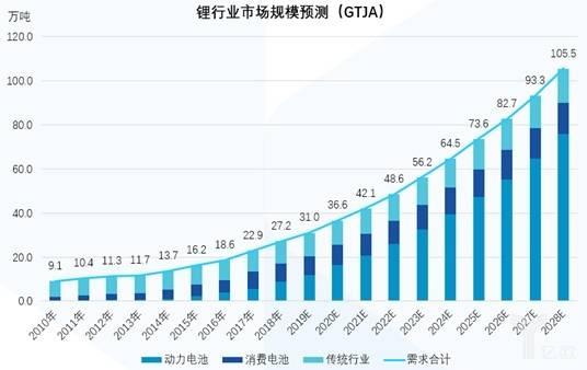亿欧智库:锂行业需求假设