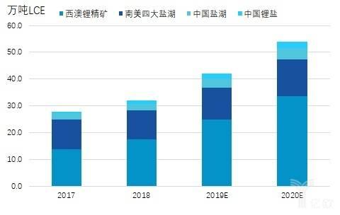 亿欧智库:全球锂资源供给量