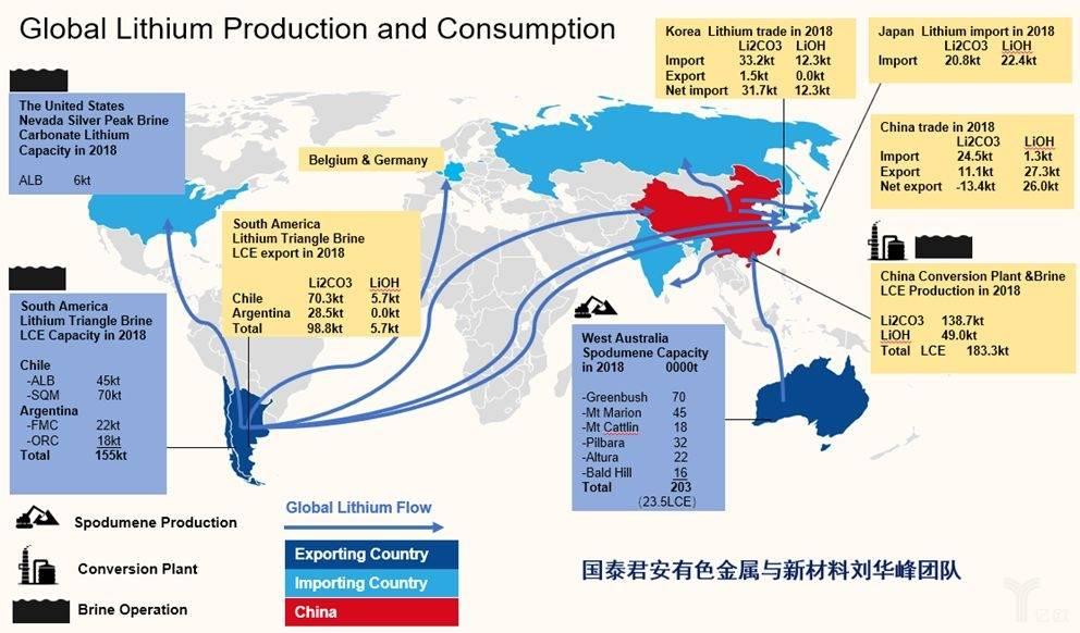 全球供给分企业市场份额