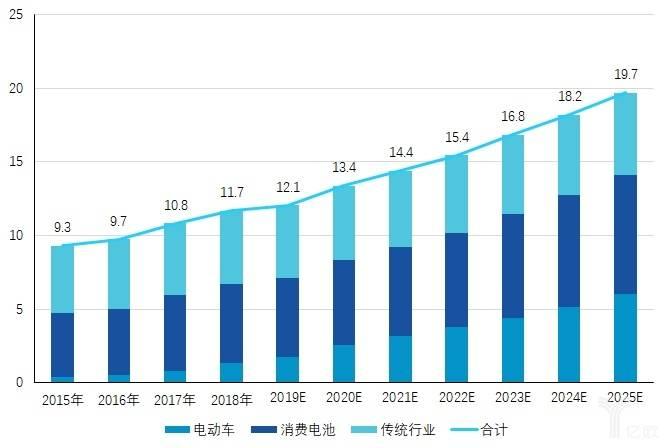 亿欧智库:钴行业市场规模