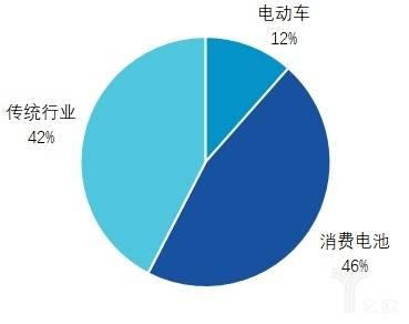 亿欧智库:2018年钴下游应用领域