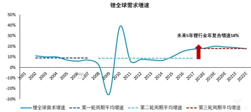 亿欧智库:锂行业需求重新定义